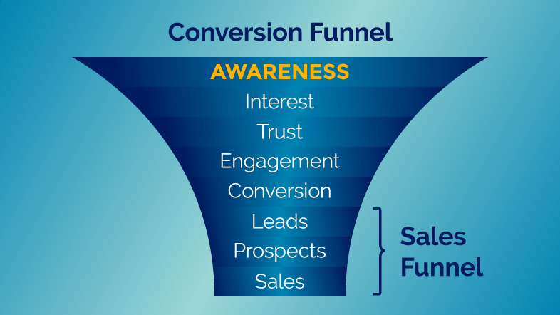 Diagram of a conversion funnel