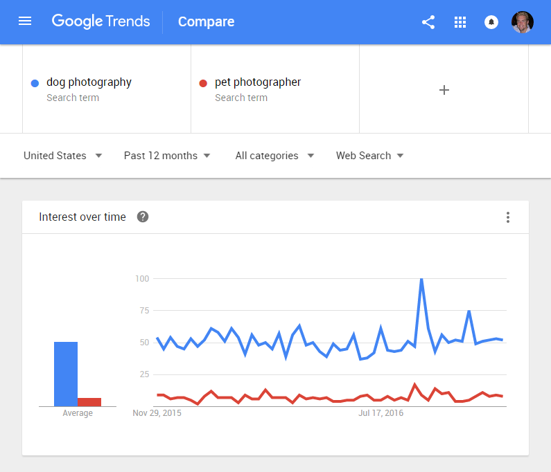 Google Trends keyword strategy research tool