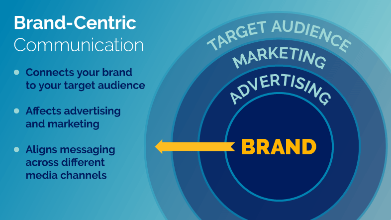 brand centric communication visualization