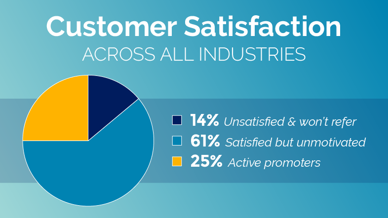 Customer Satisfaction percentages across all industries