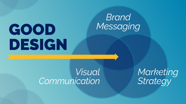 Good Design diagram with brand messaging, visual communication, and marketing strategy