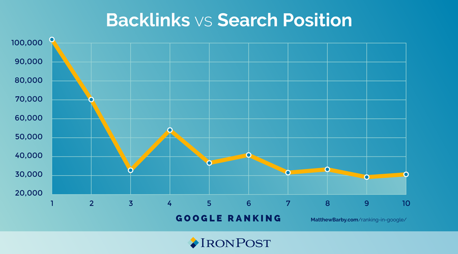 Graph showing backlinks vs Google search ranking for keyword strategy